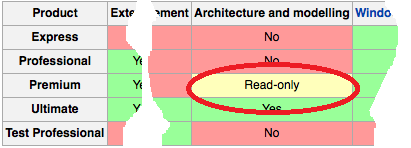 Visual studio architecture blunder